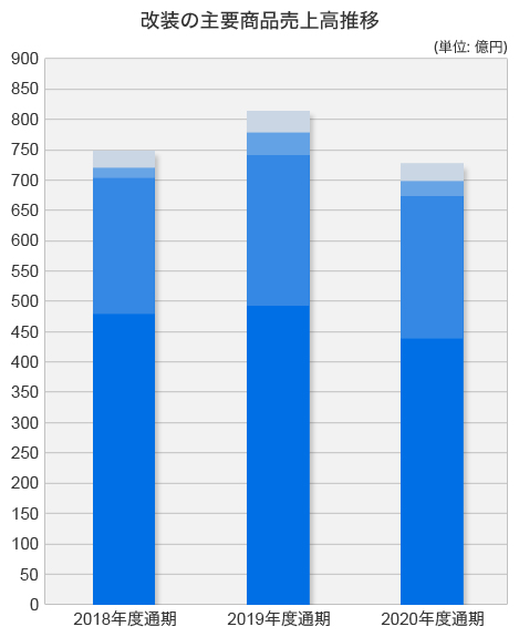 改装の主要商品売上高推移